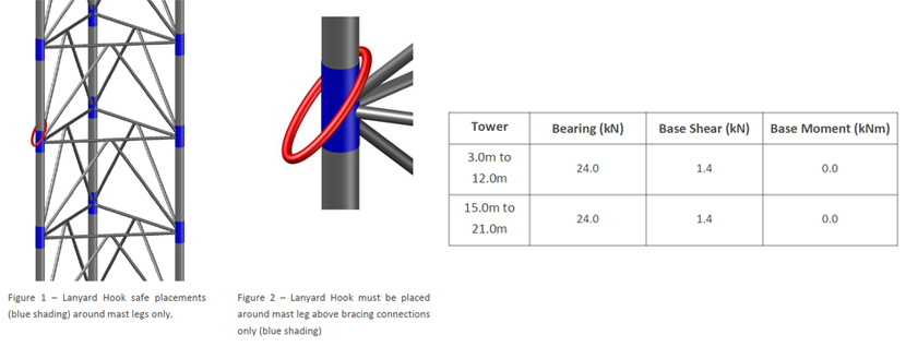 tower configuration plan