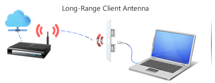 long range wifi client using ubiquiti nano as antenna