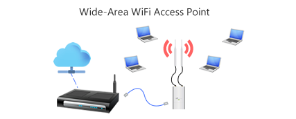 wide area wifi access point setup ubiquiti
