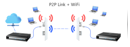 point to point link with wifi access ubiquiti airos